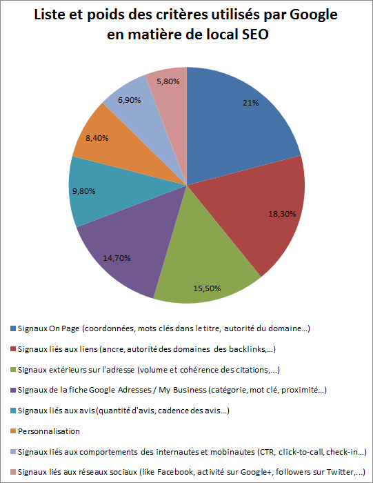criteres du seo local en 2014