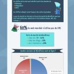 Estimations des parts de marché de WordPress dans le monde