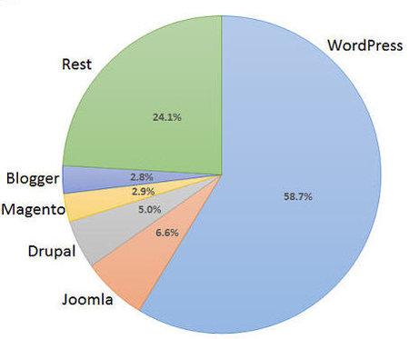 WordPress a atteint 25% de parts de marché dans le monde